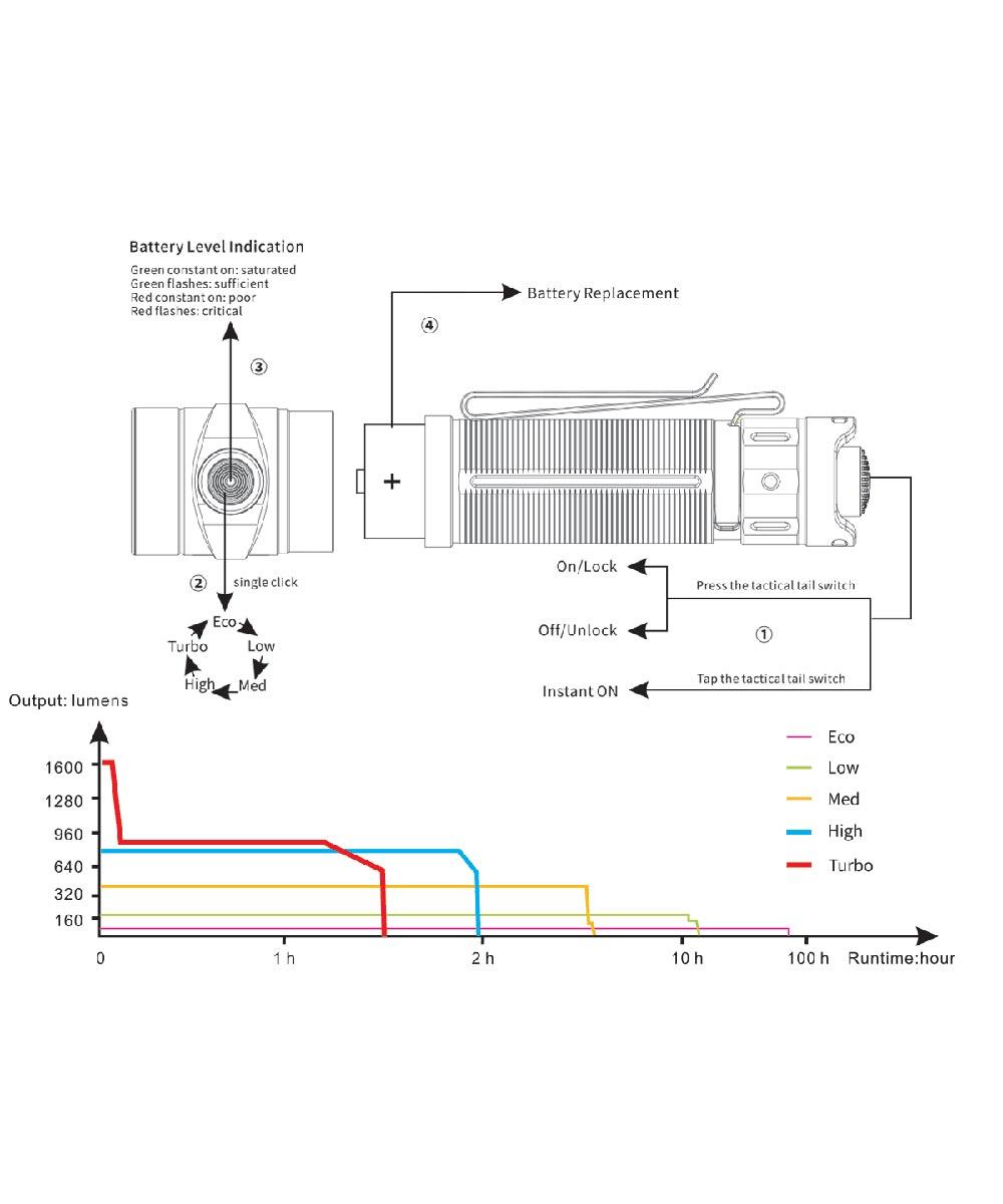 Fenix LD30 1600 Lumen Dual Power LED Flashlight with USB Rechargeable Battery
