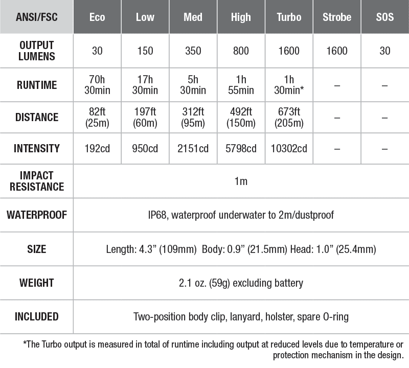 Chart of product specs
